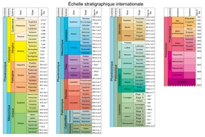 Echelle stratigraphique internationale